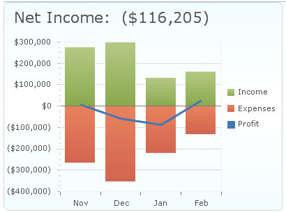 Income-Expense-Profit chart
